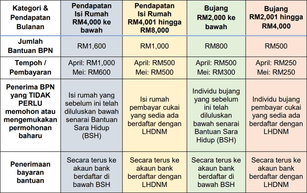 Kelayakan Bantuan Prihatin Nasional (BPN)