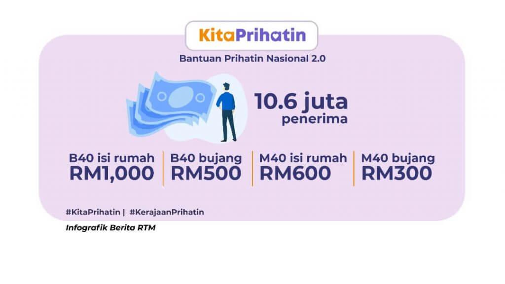bantuan prihatin nasional 2.0